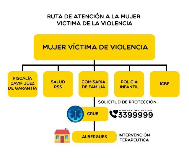 Ruta de las medidas de atención de la mujer víctima de la violencia