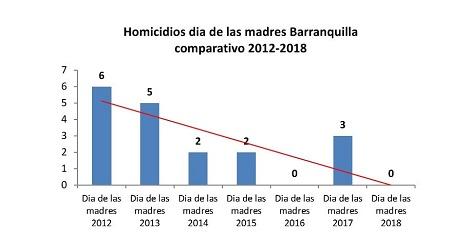 Homicidios_comparativo_2018