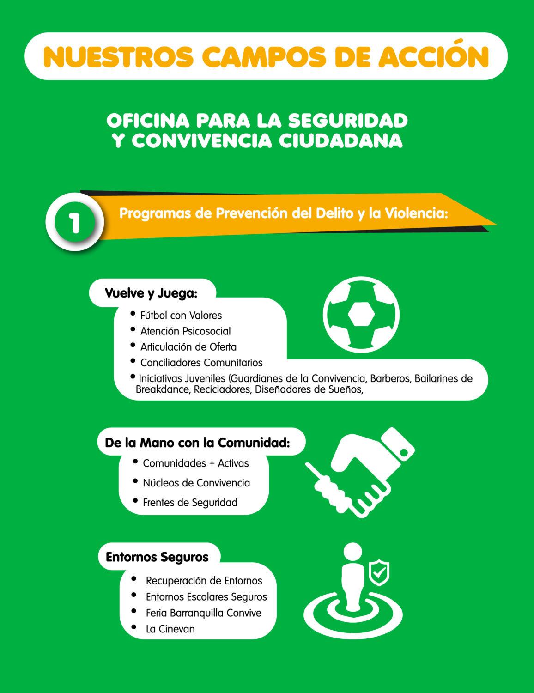 Organigrama Seguridad y Convivencia Barranquilla